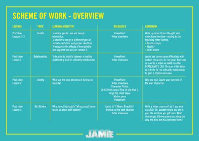 Everybody's Talking About Jamie PSHE Scheme of Work