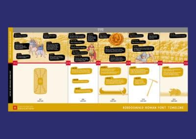 Birdoswald Roman Fort Timeline