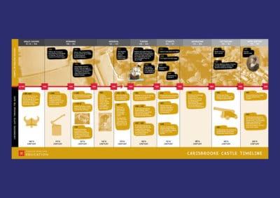Carisbrooke Castle Timeline