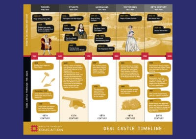 Deal Castle Timeline Resource